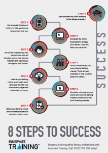 8 Steps to Success Graphic / cycle