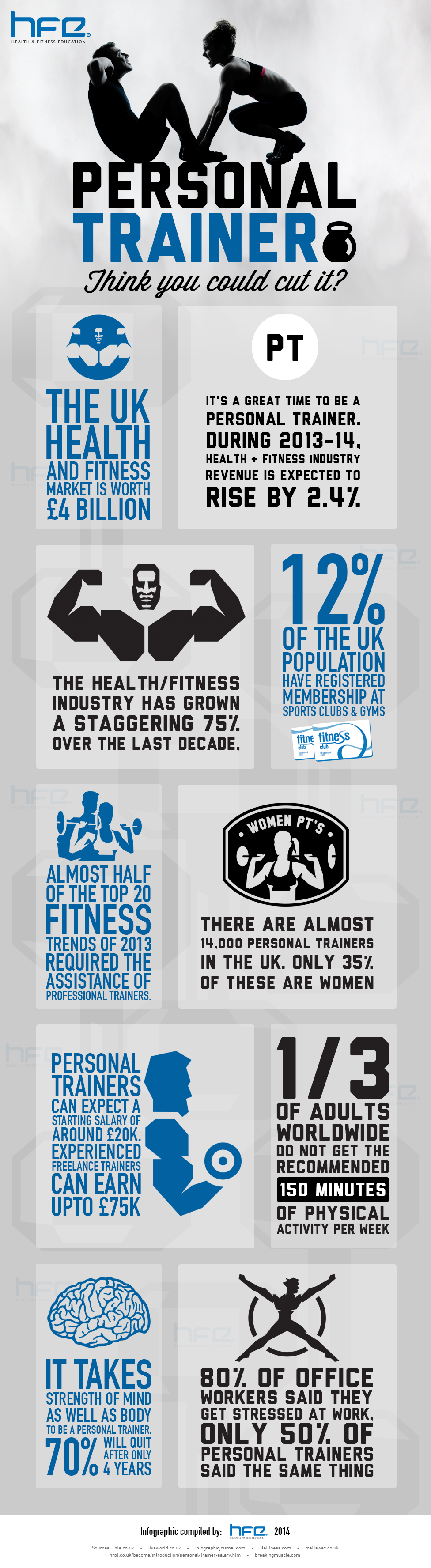 Personal training Infographic