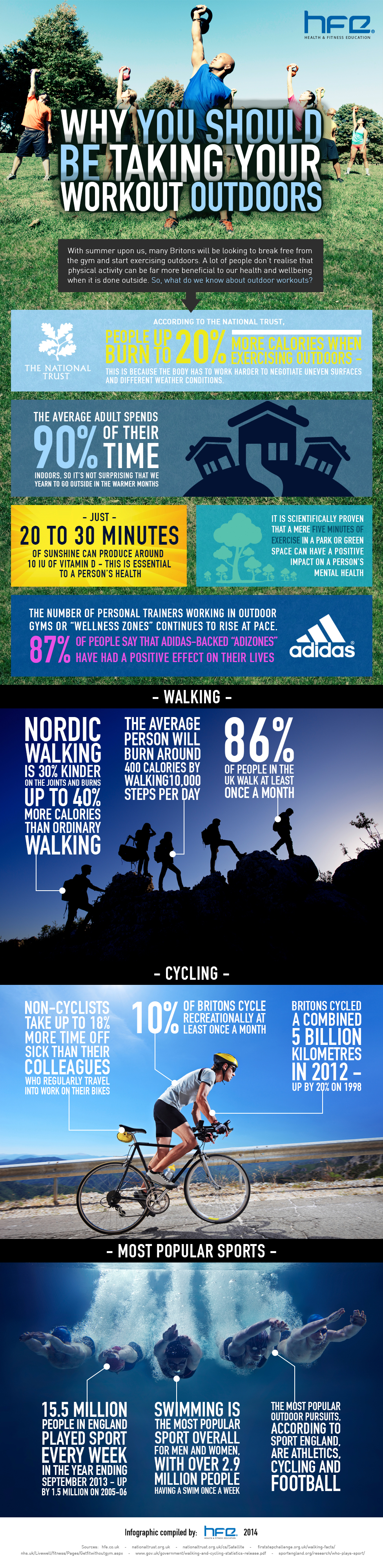 Large infographic for outdoor training