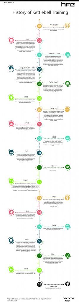 Timeline of kettlebell history