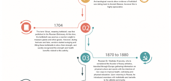 History of Kettlebell Training Infographic