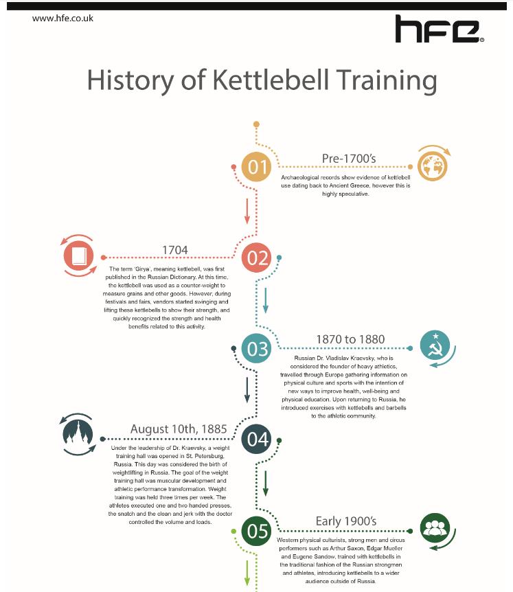 History of Kettlebell Training - Infographic Timeline