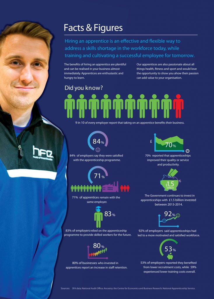 Facts and figures about apprenticeships
