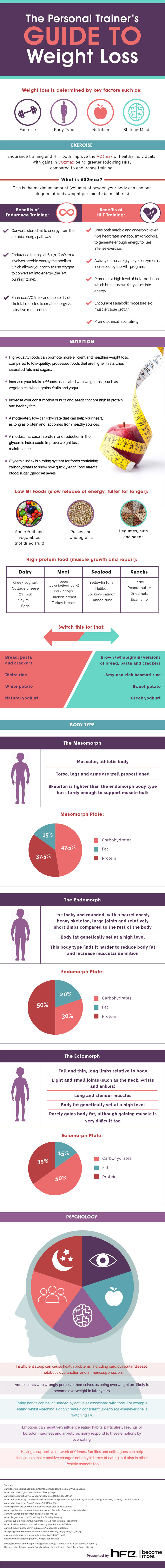 The personal trainer's guide to weight loss infographic