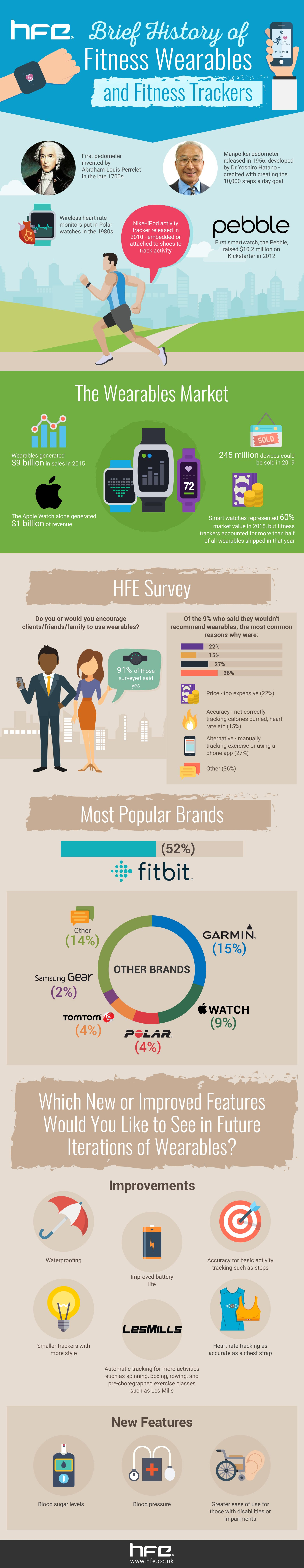 Fitness tracker and wearables survey infographic featuring Fitbit and Apple Watch